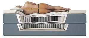 Hat die Matratze eine ausreichende Zonierung?